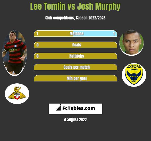 Lee Tomlin vs Josh Murphy infographic