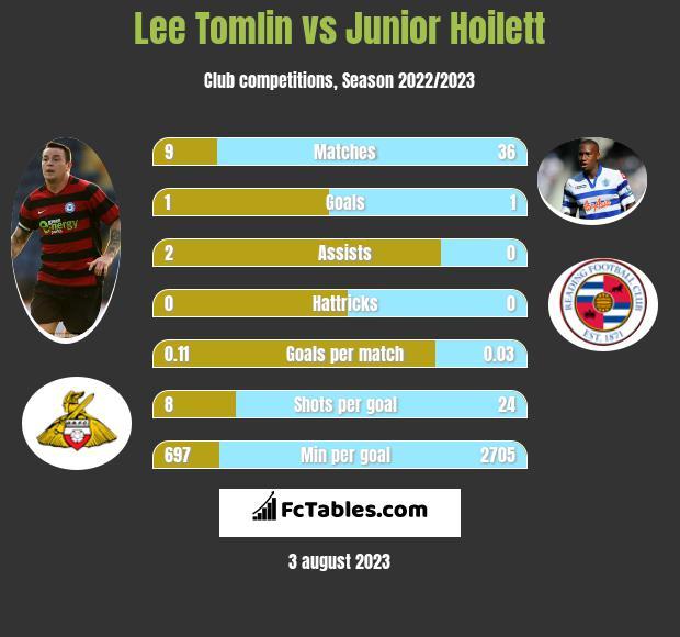 Lee Tomlin vs Junior Hoilett infographic