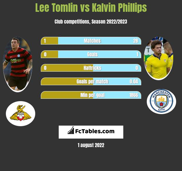 Lee Tomlin vs Kalvin Phillips infographic