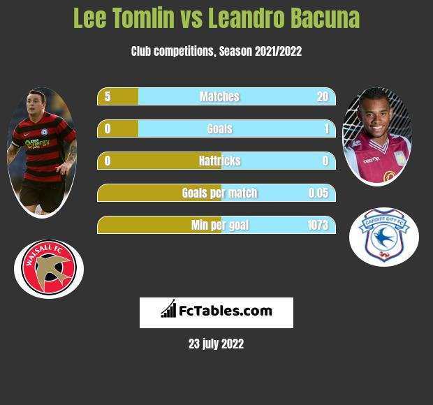 Lee Tomlin vs Leandro Bacuna infographic