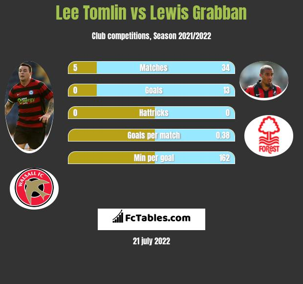 Lee Tomlin vs Lewis Grabban h2h player stats