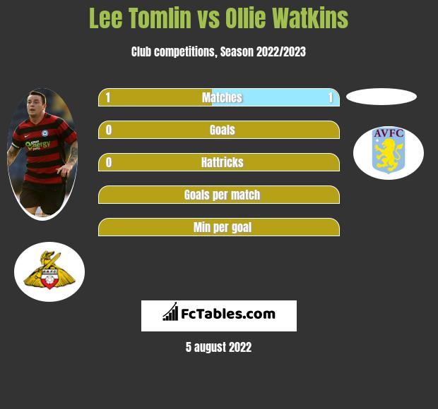 Lee Tomlin vs Ollie Watkins h2h player stats