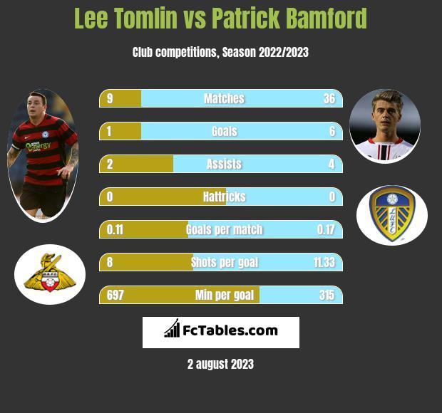 Lee Tomlin vs Patrick Bamford h2h player stats