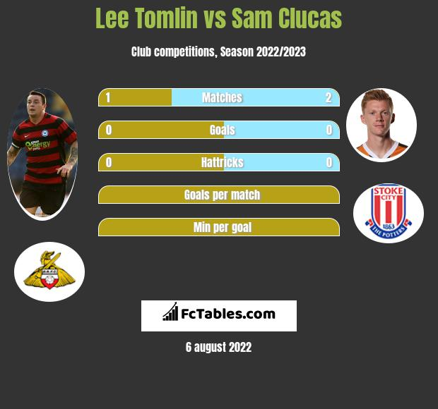 Lee Tomlin vs Sam Clucas infographic