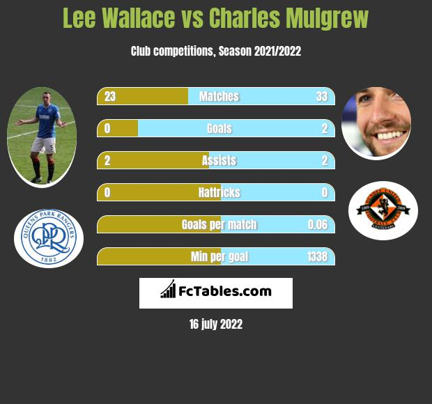 Lee Wallace vs Charles Mulgrew infographic