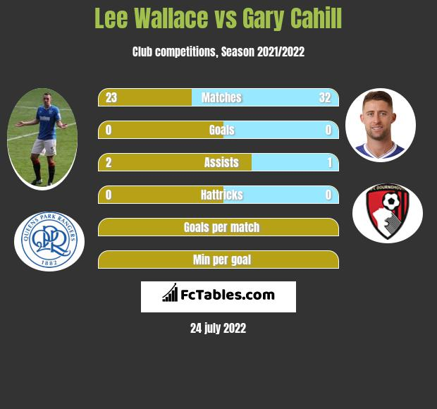 Lee Wallace vs Gary Cahill infographic