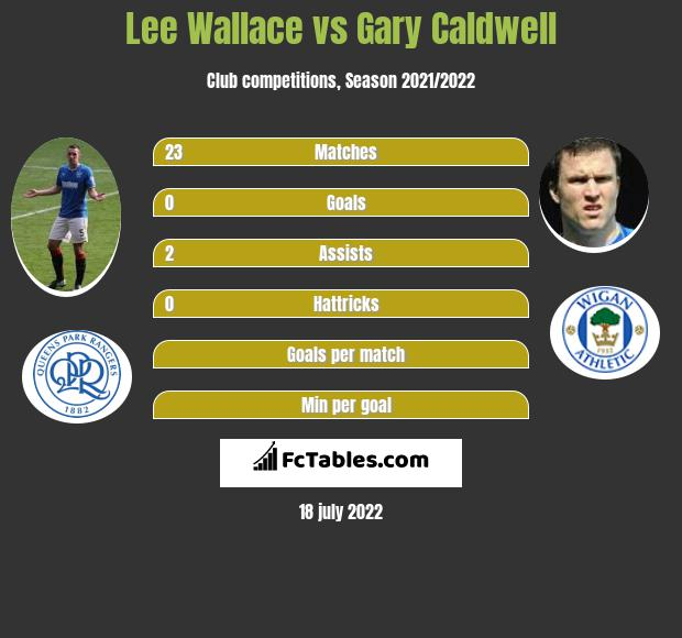 Lee Wallace vs Gary Caldwell infographic
