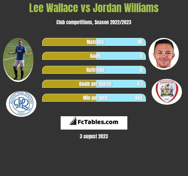 Lee Wallace vs Jordan Williams infographic