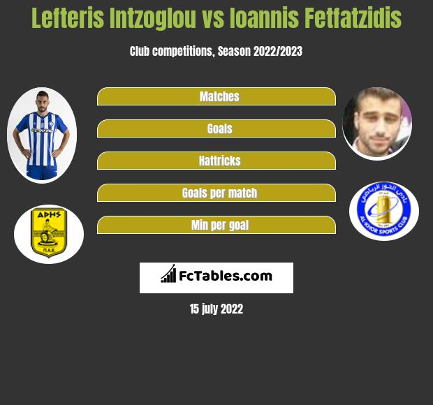 Lefteris Intzoglou vs Ioannis Fetfatzidis infographic