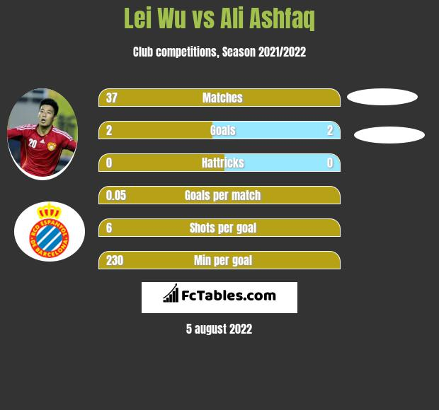 Lei Wu vs Ali Ashfaq h2h player stats