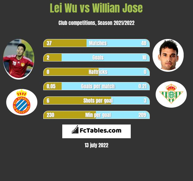 Lei Wu vs Willian Jose infographic
