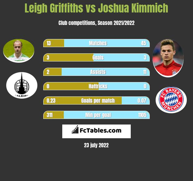 Leigh Griffiths infographic statistics for Celtic