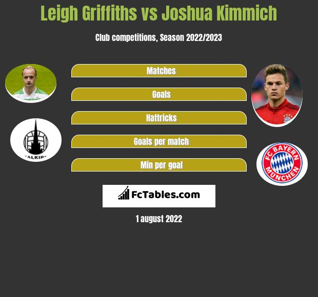 Leigh Griffiths vs Joshua Kimmich