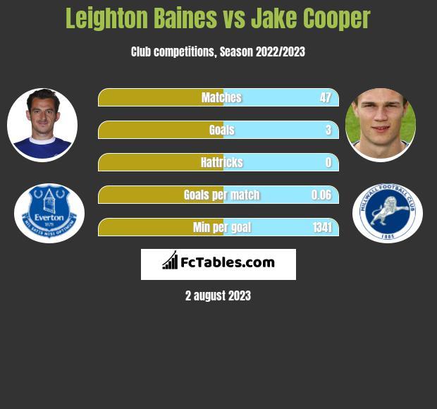Leighton Baines vs Jake Cooper infographic