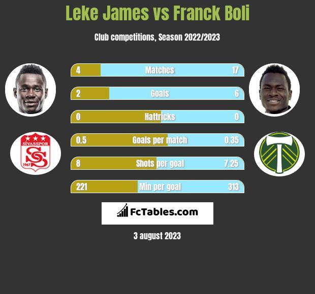 Leke James vs Franck Boli h2h player stats