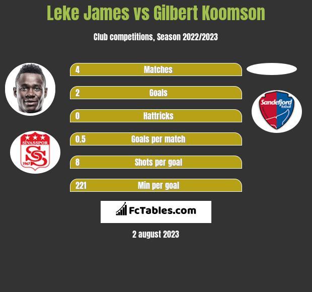 Leke James vs Gilbert Koomson h2h player stats