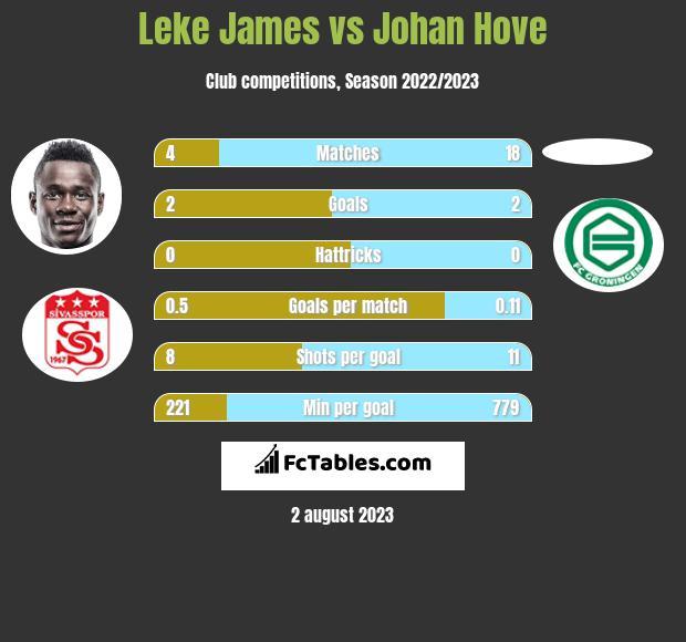 Leke James vs Johan Hove h2h player stats