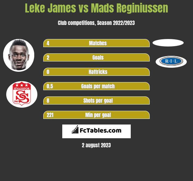 Leke James vs Mads Reginiussen h2h player stats