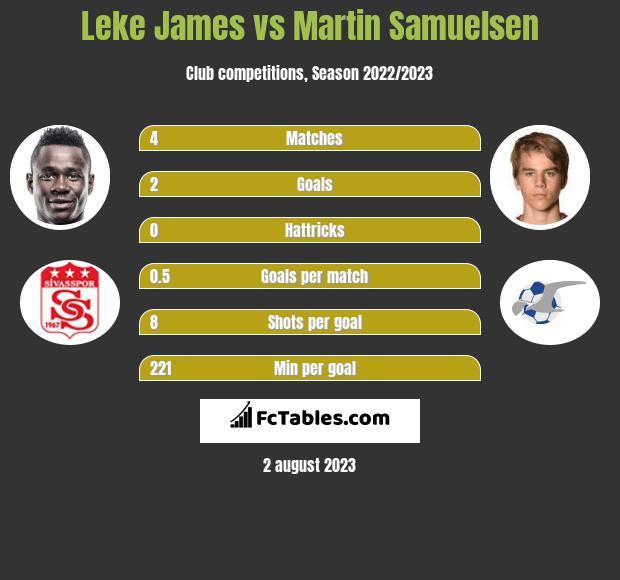 Leke James vs Martin Samuelsen h2h player stats