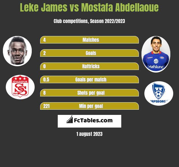 Leke James vs Mostafa Abdellaoue h2h player stats