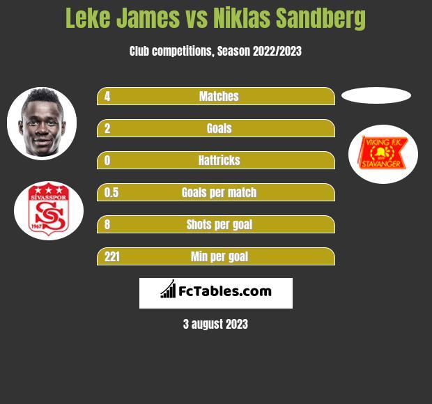 Leke James vs Niklas Sandberg h2h player stats