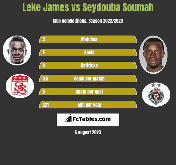 Leke James vs Seydouba Soumah h2h player stats
