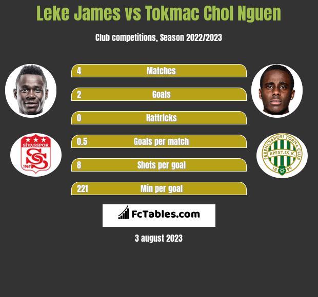 Leke James vs Tokmac Chol Nguen h2h player stats
