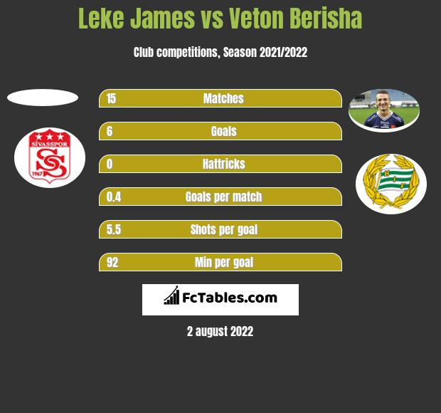 Leke James vs Veton Berisha h2h player stats