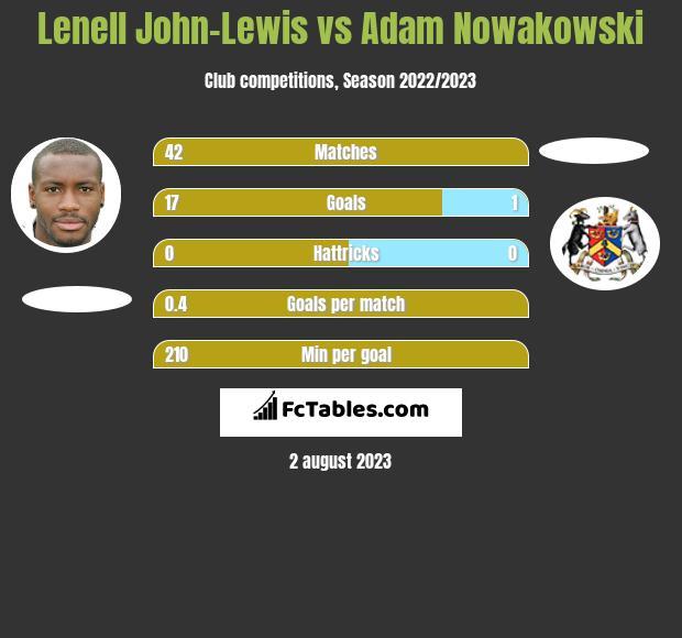 Lenell John-Lewis vs Adam Nowakowski h2h player stats