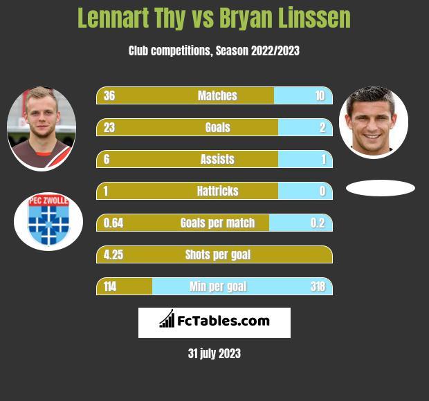 Lennart Thy vs Bryan Linssen infographic