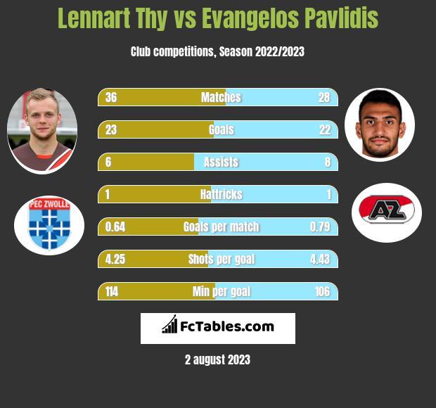 Lennart Thy vs Evangelos Pavlidis h2h player stats