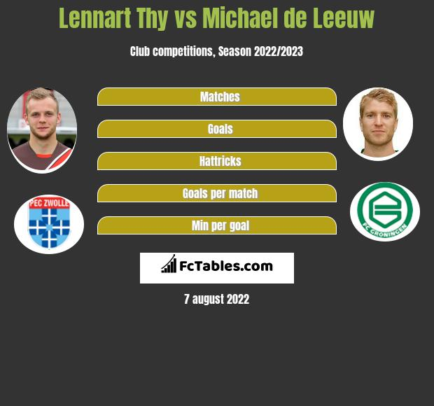 Lennart Thy vs Michael de Leeuw h2h player stats