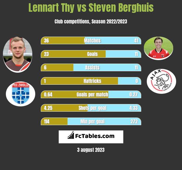Lennart Thy vs Steven Berghuis h2h player stats