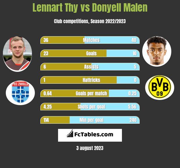 Lennart Thy vs Donyell Malen h2h player stats