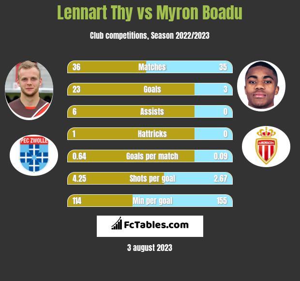 Lennart Thy vs Myron Boadu h2h player stats