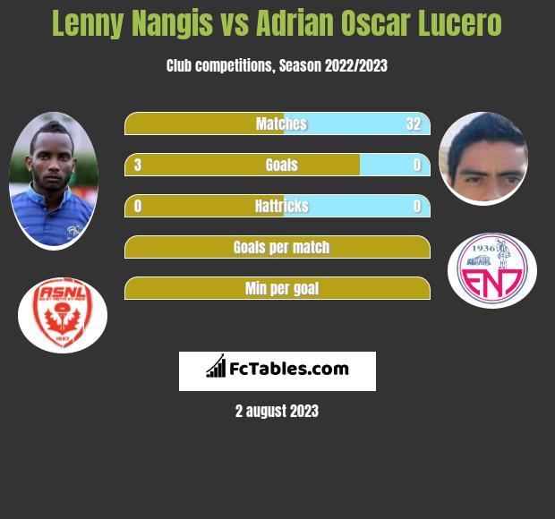 Lenny Nangis vs Adrian Oscar Lucero infographic