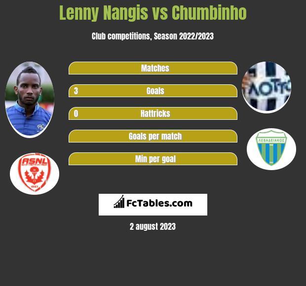 Lenny Nangis vs Chumbinho infographic