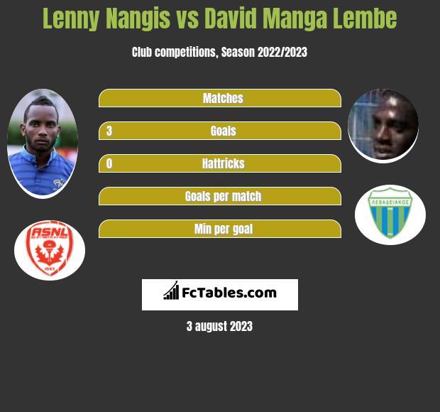 Lenny Nangis vs David Manga Lembe infographic