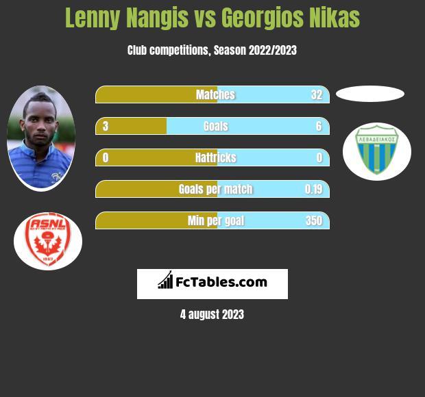 Lenny Nangis vs Georgios Nikas infographic