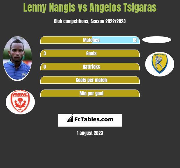 Lenny Nangis vs Angelos Tsigaras infographic