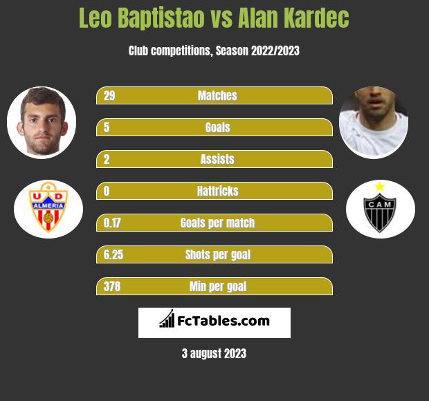 Leo Baptistao vs Alan Kardec infographic