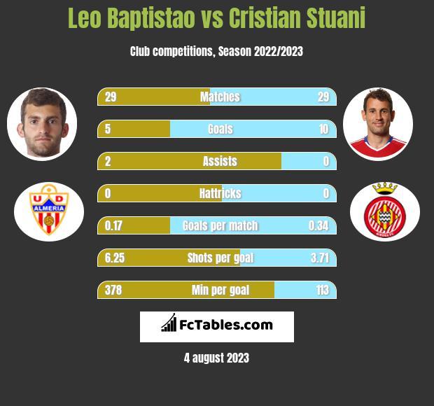 Leo Baptistao vs Cristian Stuani