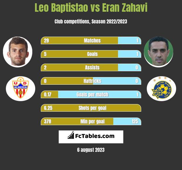 Leo Baptistao vs Eran Zahavi infographic