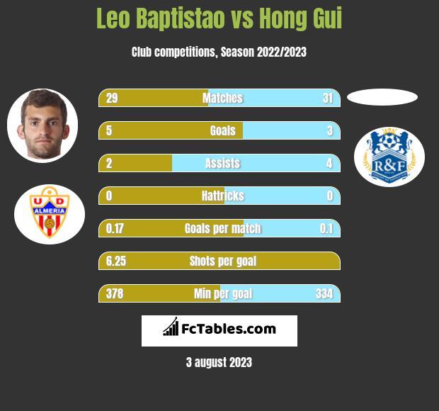 Leo Baptistao vs Hong Gui infographic