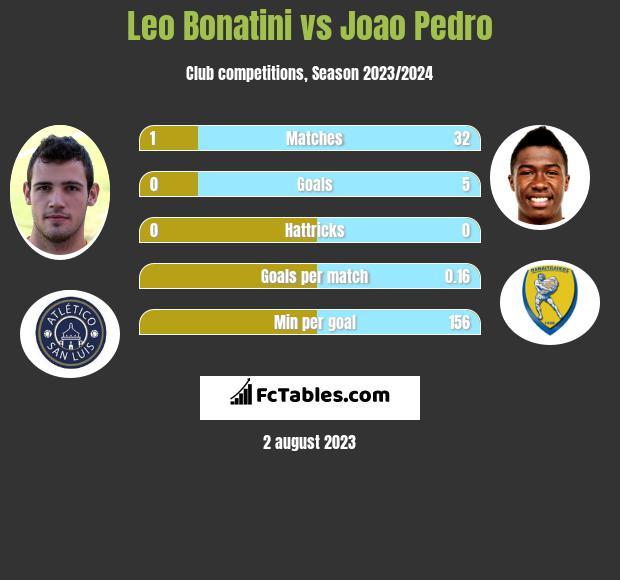 Leo Bonatini vs Joao Pedro infographic