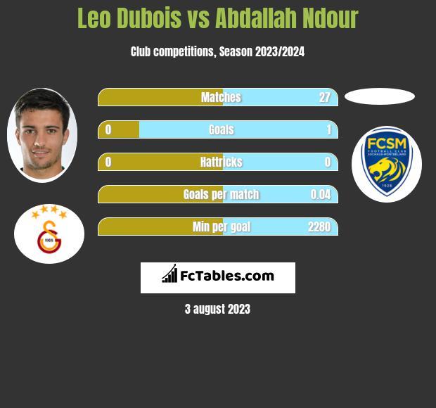 Leo Dubois vs Abdallah Ndour infographic