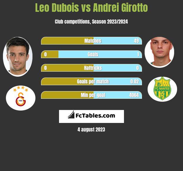Leo Dubois vs Andrei Girotto infographic
