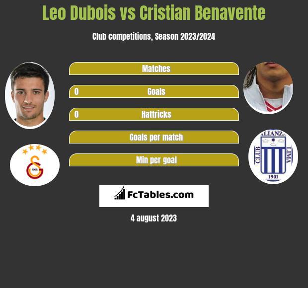 Leo Dubois vs Cristian Benavente infographic