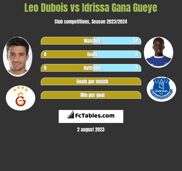 Leo Dubois vs Idrissa Gana Gueye infographic