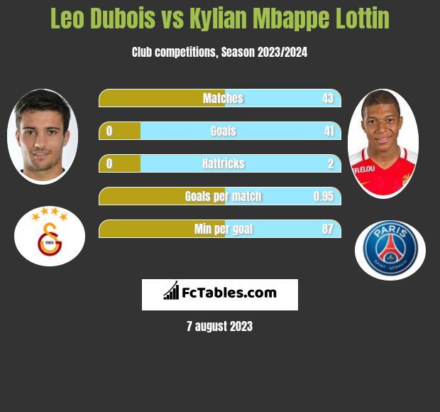 Leo Dubois vs Kylian Mbappe Lottin infographic